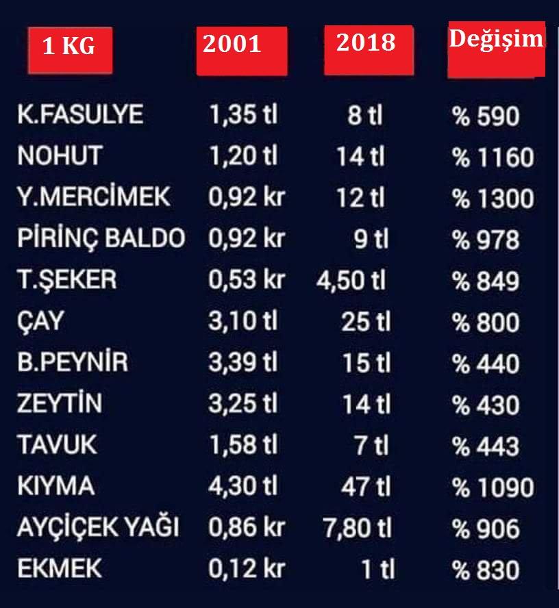 2001-2018 gida fiyatlari